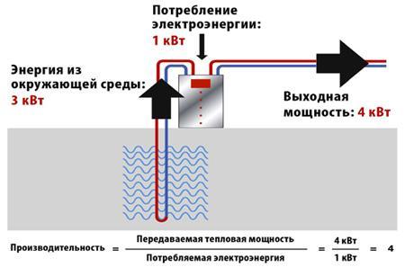 Принцип работы теплового