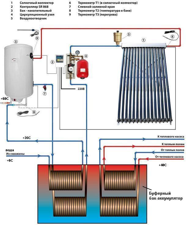 Закрытая схема для отопления и