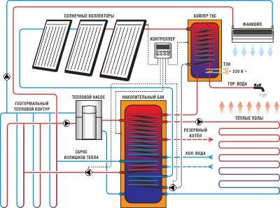 Calcul chauffage batiment industriel prix m2 renovation for Calcul chauffage maison